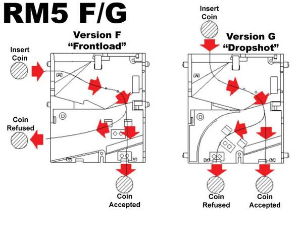 RM5G Evolution